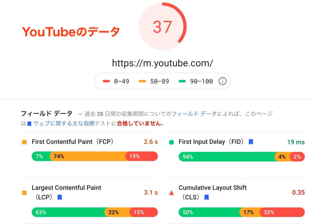 PageSpeed InsightsでYouTubeサイトを分析した結果