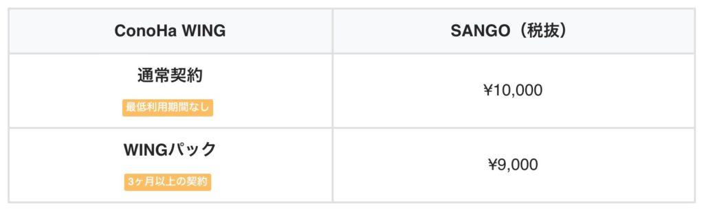 SANGOの価格