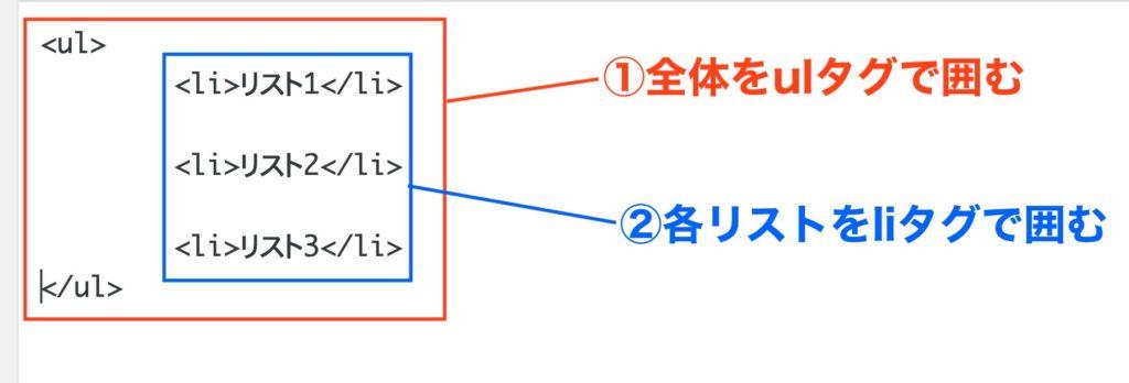 箇条書きの構造を説明