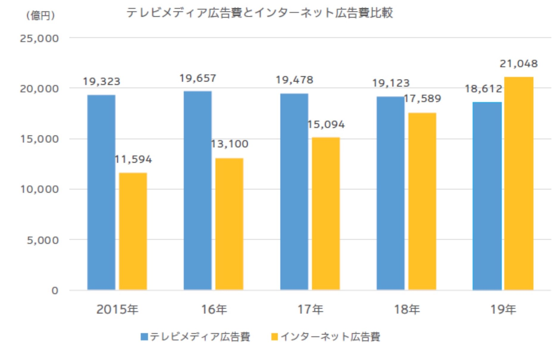 テレビメディア広告費とインターネット広告費