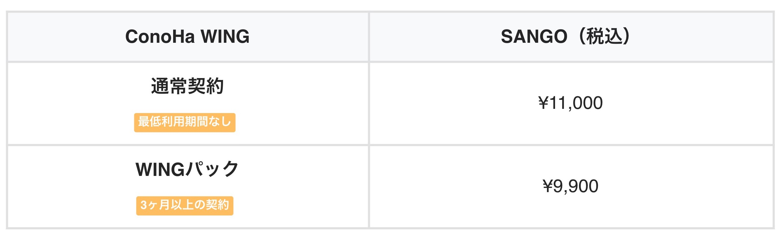 SANGO公式の価格