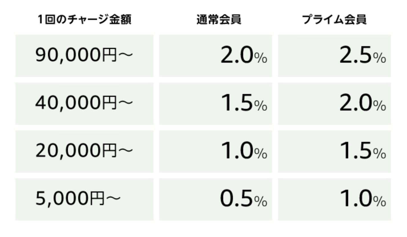 アマギフチャージの還元率