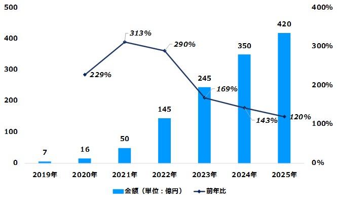 デジタルインファクトによるデータ推移のグラフ