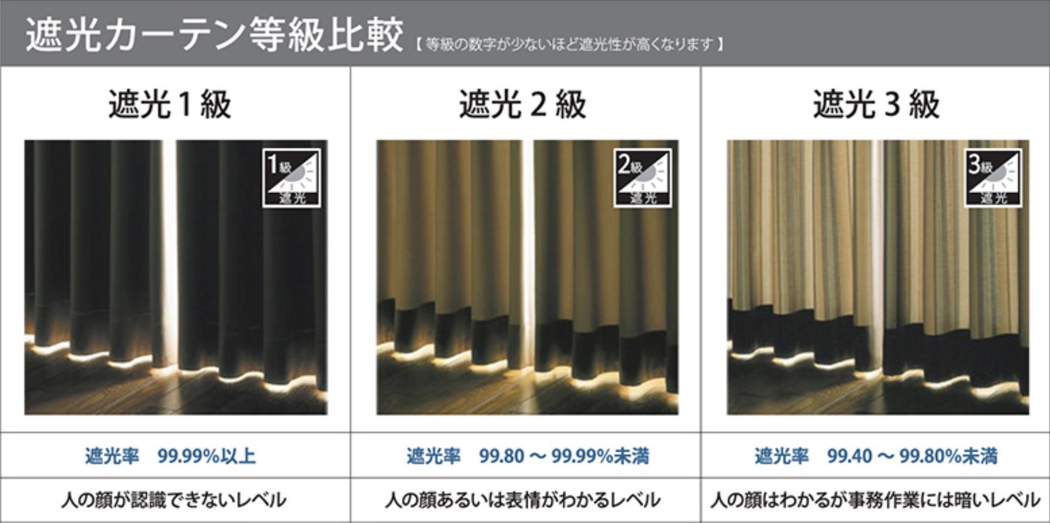遮光カーテンの等級比較