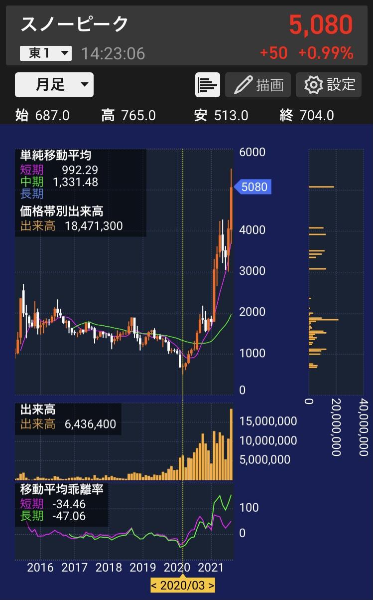 スノーピークの株価チャート