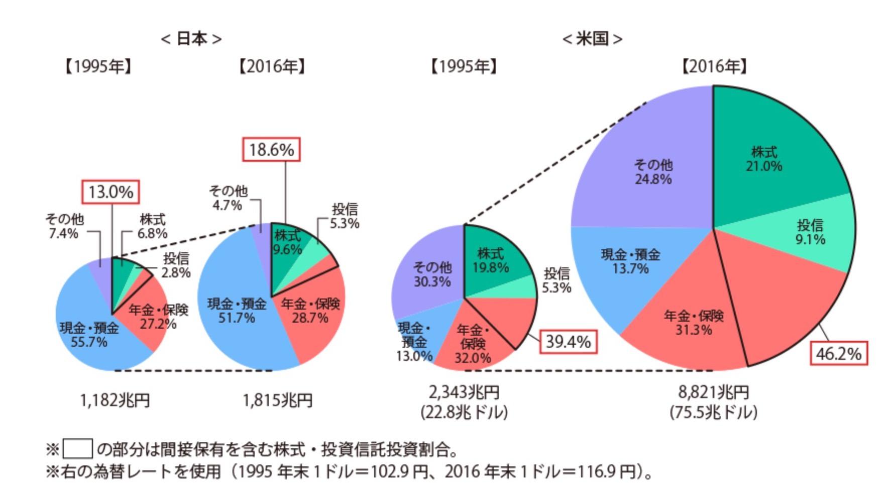 日本とアメリカの保有資産割合